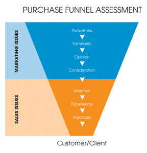 Purchase Funnel Assessment
